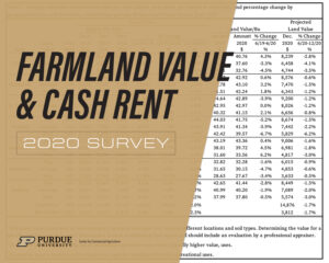Indiana farmland values increase but signal concern of potential COVID-19 slump, 2020 Purdue Land Values and Cash Rents Survey