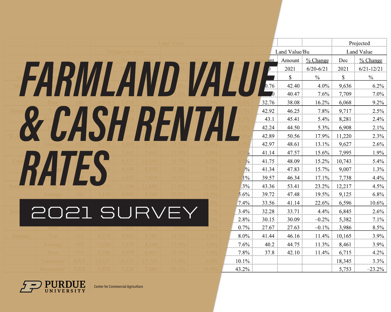 Indiana Farmland Prices Hit New Record High in 2021, Purdue Land Values and Cash Rents Survey