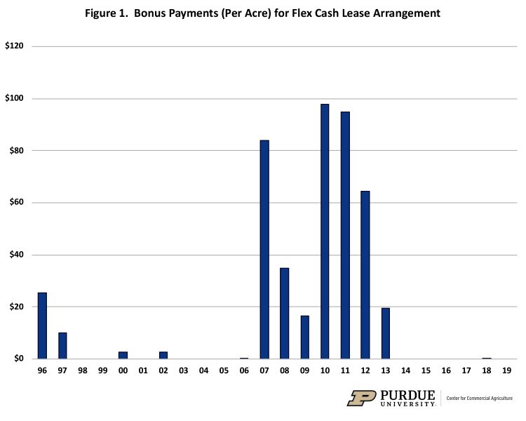 Figure 1. Bonus Payments (Per Acre) for Flex Cash Lease Arrangement