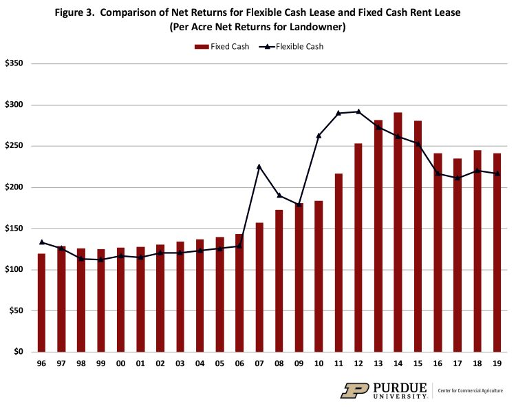 Figure 3. Comparison of Net Returns for Flexible Cash Lease and Fixed Cash Rent Lease (Per Acre Net Returns for Landowner)