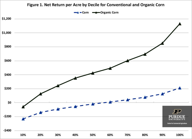 Figure 1. Net Return per Acre by Decile for Conventional and Organic Corn