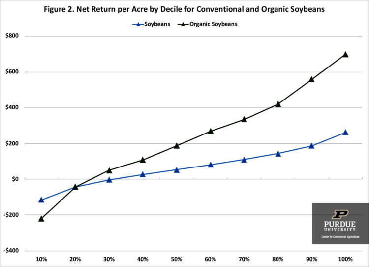 Figure 2. Net Return per Acre by Decile for Conventional and Organic Soybeans
