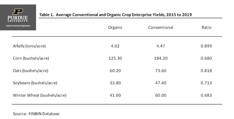 Table 1. Average Conventional and Organic Crop Enterprise Yields, 2015 to 2019