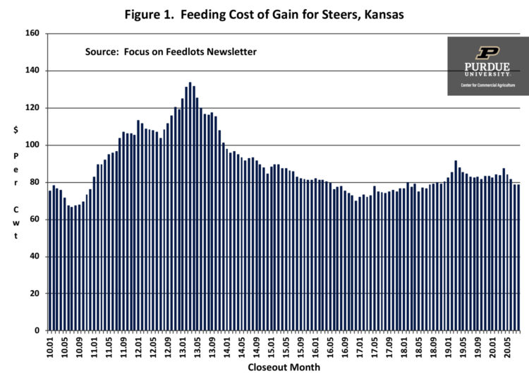 Figure 1.  Feeding Cost of Gain for Steers, Kansas