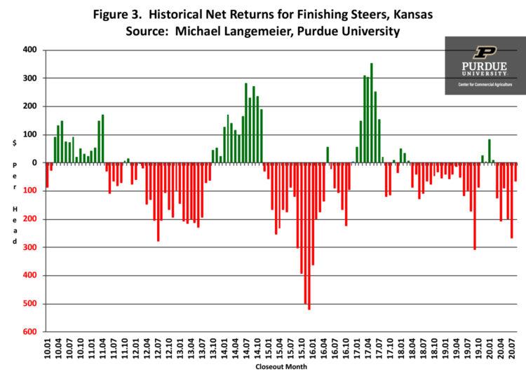 Figure 3.  Historical Net Returns for Finishing Steers, Kansas Source:  Michael Langemeier, Purdue University
