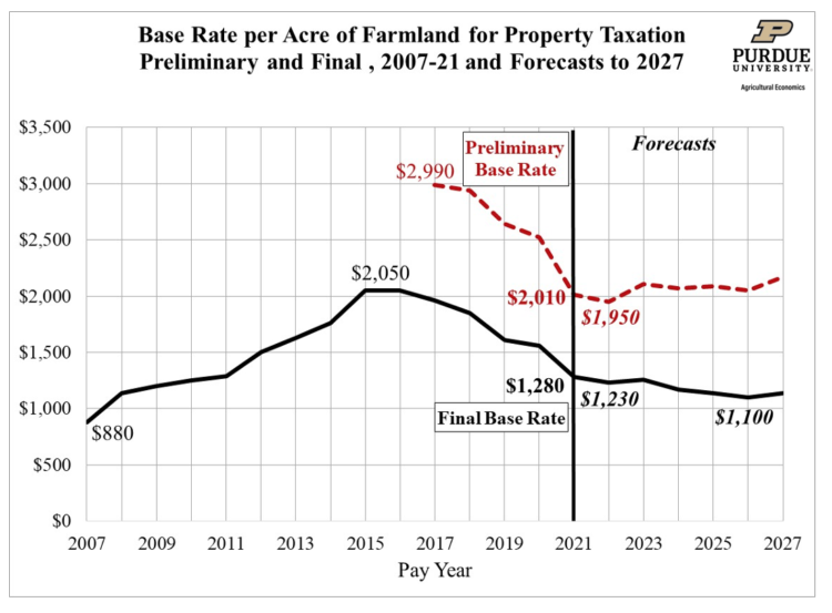 Figure 1. Base Rate per Acre of Farmland for Property Taxation Preliminary and Final, 2007-21 and Forecasts to 2027