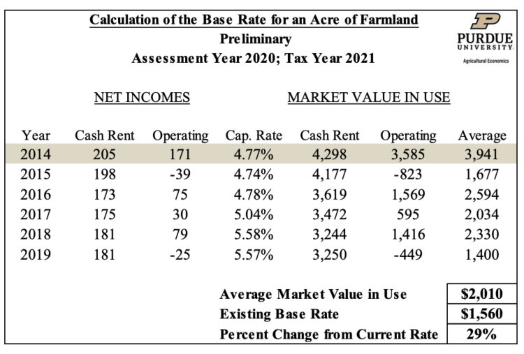 Table 1.1 Calculation of the Base Rate for an Acre of Farmland - Preliminary (Assessement Year 2020; Tax Year 2021)