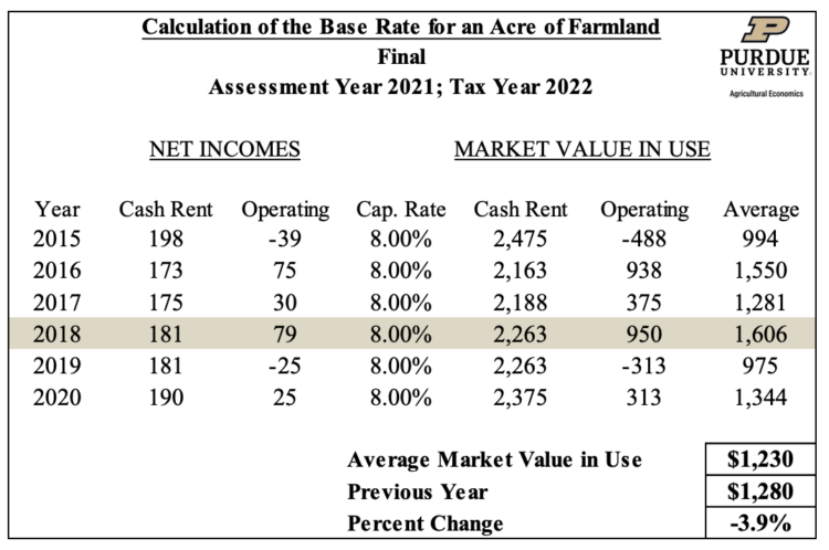 Table 1.2 Calculation of the Base Rate for an Acre of Farmland - Final (Assessement Year 2020; Tax Year 2021)