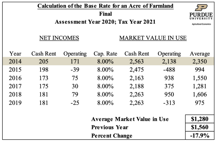 Table 2. Calculation of the Base Rate for an Acre of Farmland - Final (Assessment Year 2021; Tax Year 2022)