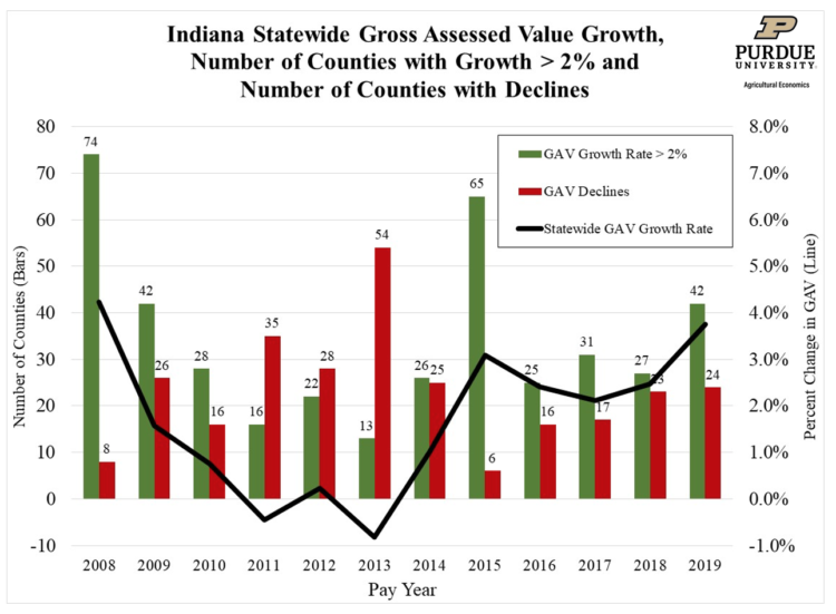 Figure 2. Indiana Statewide Gross Assessed Value Growth, Number of Counties with Growth >2% and Number of Counties with Declines