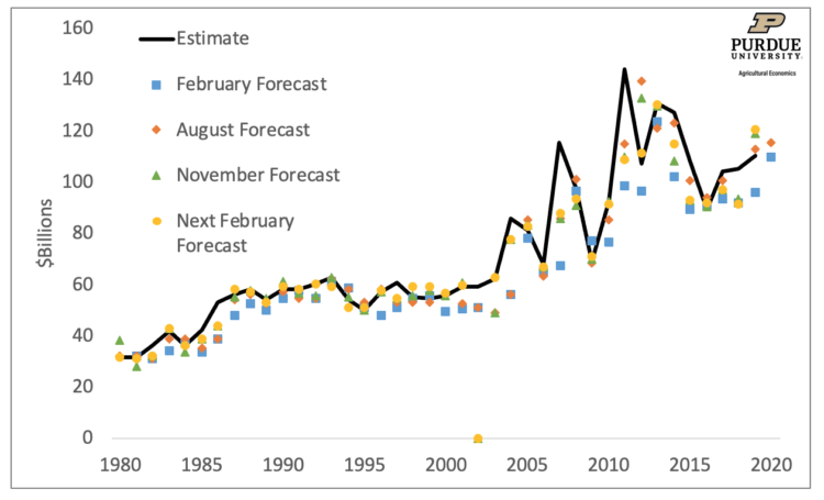 Figure 1: USDA Net Cash Income Forecast, 1980-2020