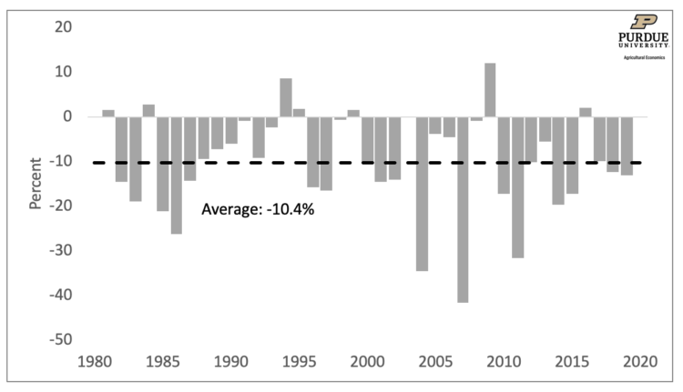 Figure 2: Initial Forecast Error, 1981-2019
