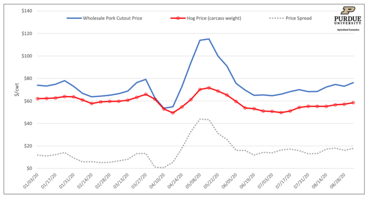 Figure 1. Weekly Wholesale Pork Cutout and Dressed Hog Prices