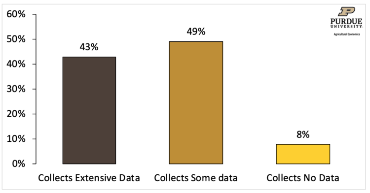 Figure 1. Data Collection Among the Agricultural Value Chain