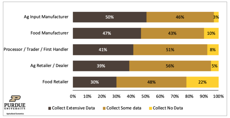 Figure 2. Data Collection by Level of the Value Chain