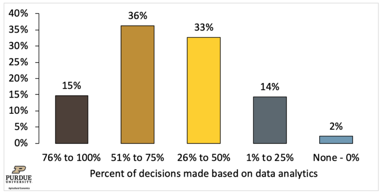 Figure 3. Overall Decisions Made based on Data Analytics