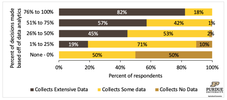 Figure 4. Percent of Decisions Made Using Data Analytics by the Extent Data is Collected