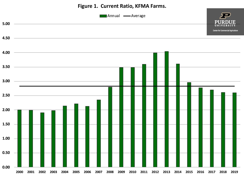 Figure 1.  Current Ratio, KFMA Farms.