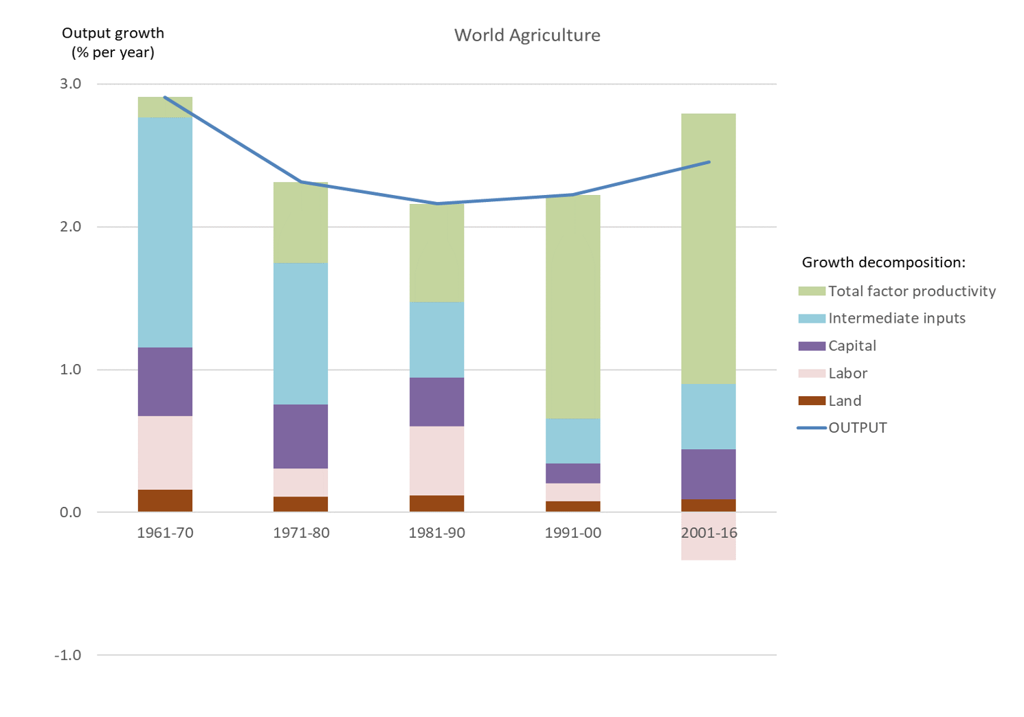 Figure 2. Sources of output growth in world agriculture. Source: USDA-ERS (2019)
