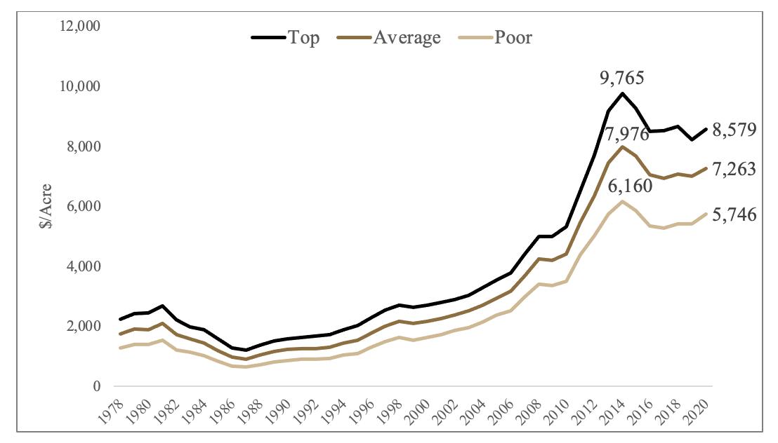 Figure 1 Purdue Farmland Value Survey, 1978-2020