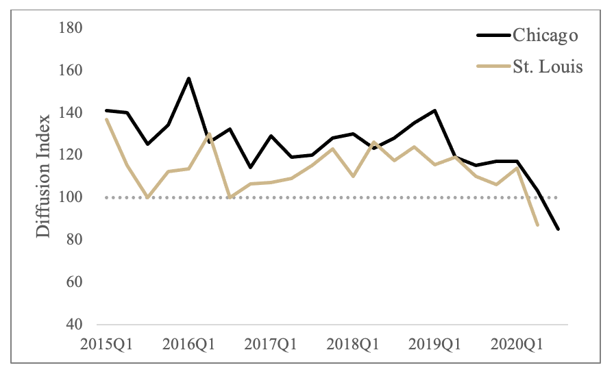 Figure 4 Demand for Agricultural Loans, 2015Q1-2020Q3