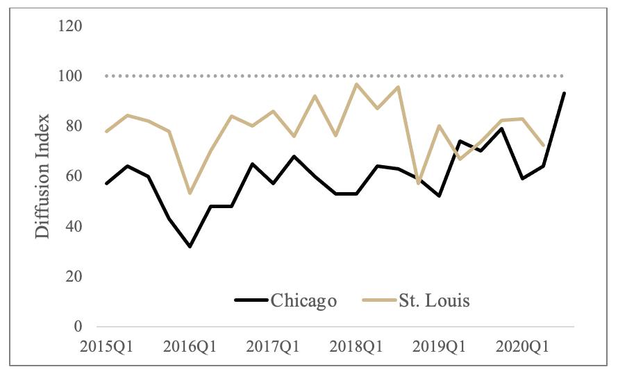 Figure 6 Loan Repayment Index, 2105Q1 - 2020Q3
