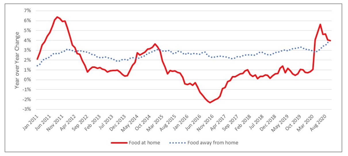 Figure 1. Year over Year Changes in Monthly Food Prices