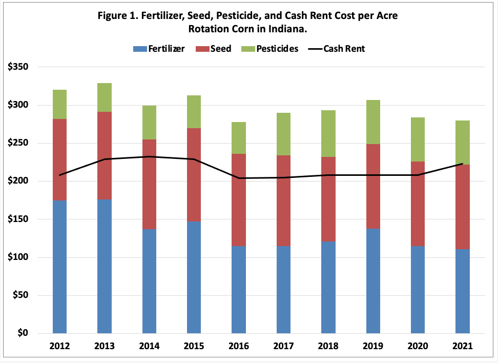Figure 1. Fertilizer, Seed, Pesticide, and Cash Rent Cost per Acre Rotation Corn in Indiana.