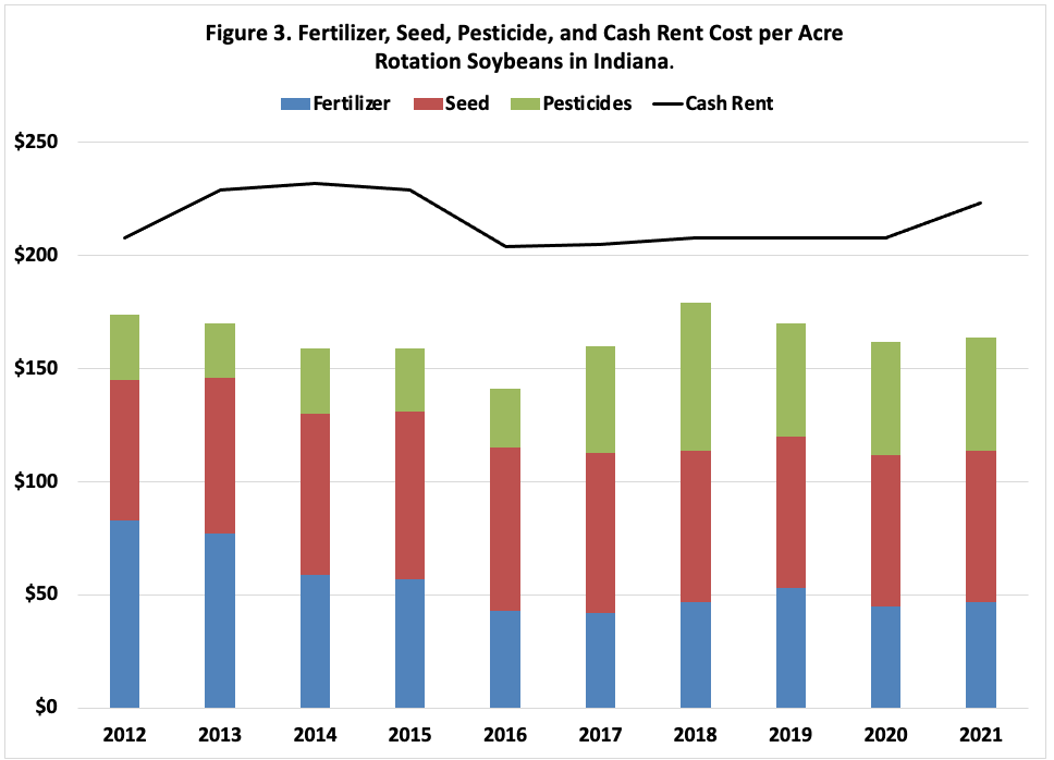 Figure 3. Fertilizer, Seed, Pesticide, and Cash Rent Cost per Acre Rotation Soybeans in Indiana.