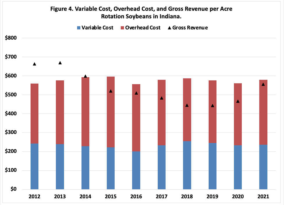 Figure 4. Variable Cost, Overhead Cost, and Gross Revenue per Acre Rotation Soybeans in Indiana.