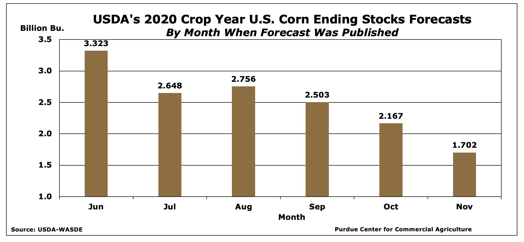 Figure 1: USDA's 2020 Crop Year U.S. Corn Ending Stocks Forecasts, by month when forecast was published.
