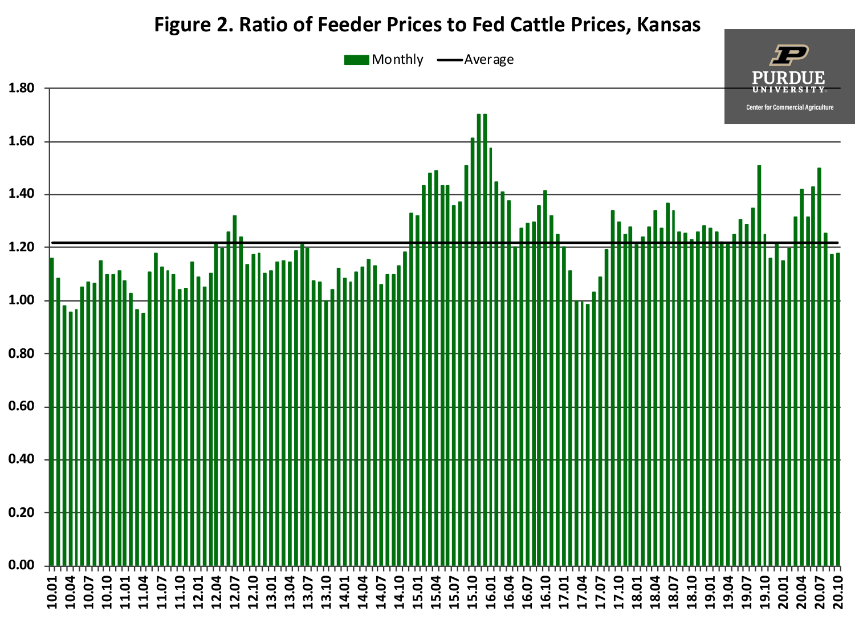 Figure 2. Ratio of Feeder Prices to Fed Cattle Prices, Kansas