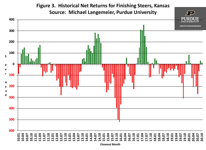 Figure 3.  Historical Net Returns for Finishing Steers, Kansas