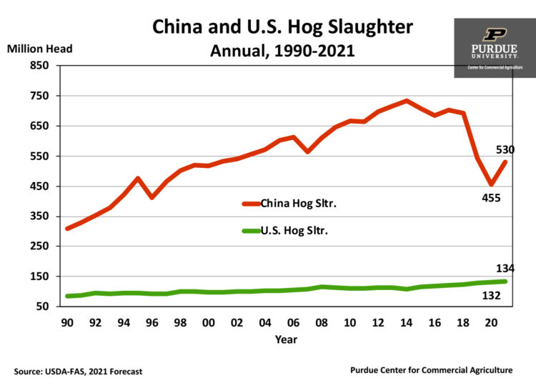 China and U.S. Hog Slaughter Annual, 1990-2021 chart