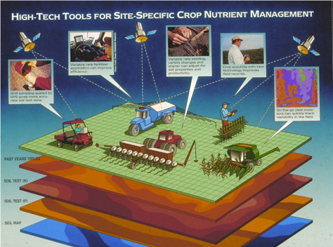 Figure 1. High-Tech Tools for Site-Specific Crop Nutrient Management