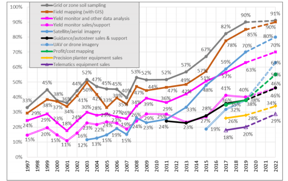 Figure 2. Dealer offering of precision services over time, sensing technologies. 2022 are projections.