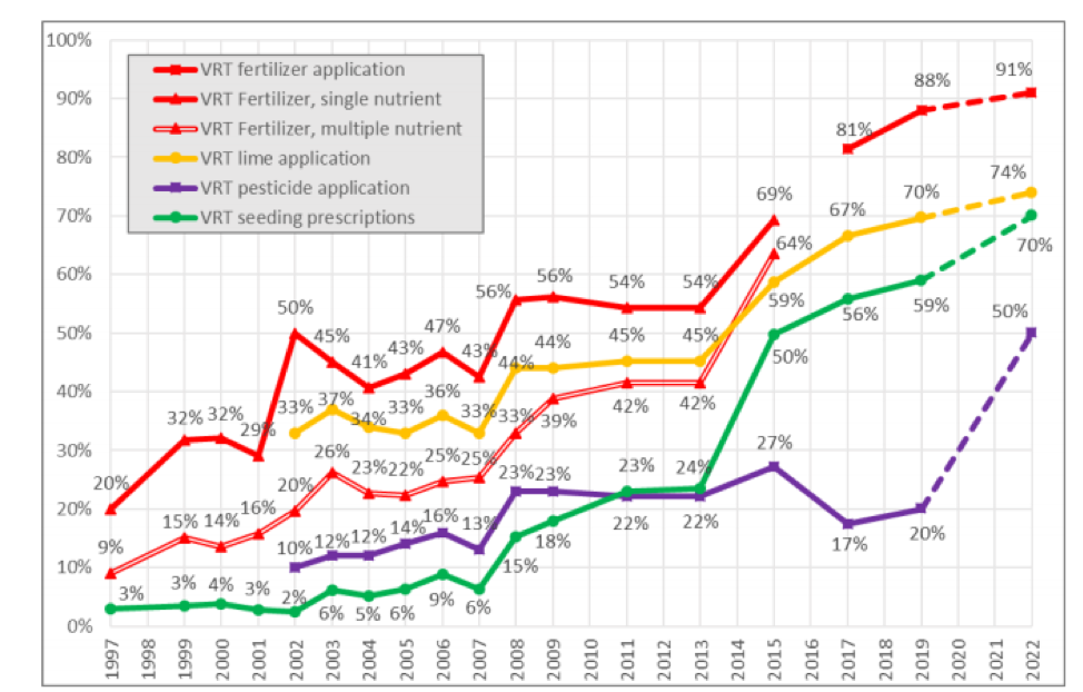 Figure 3. Dealer offerings of precision services over time, variable rate technologies. Starting at 2017 the survey stopped asking separately about single and multiple fertilizer applications. 2022 are projections.