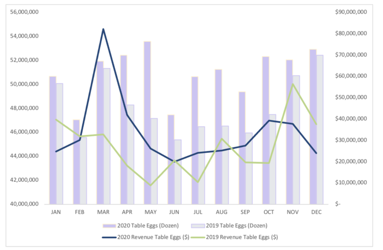 Figure 3: Indiana Table Egg Production and Estimated Revenue Losses