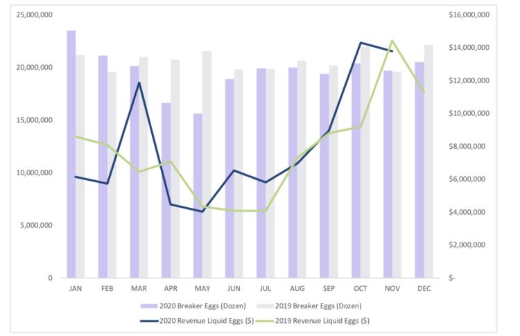 Figure 4: Indiana Breaker Egg Production and Estimated Revenue Losses