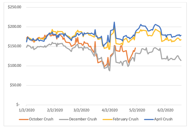 Figure 3: Cattle Crush Spreads, January to June