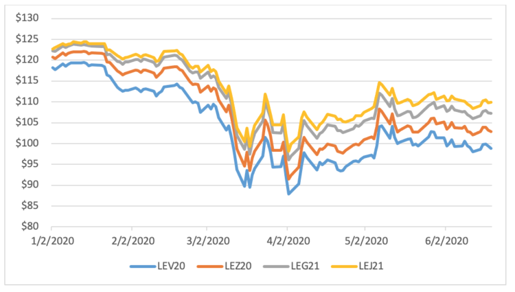Figure 4: Live Cattle Contracts, January to June