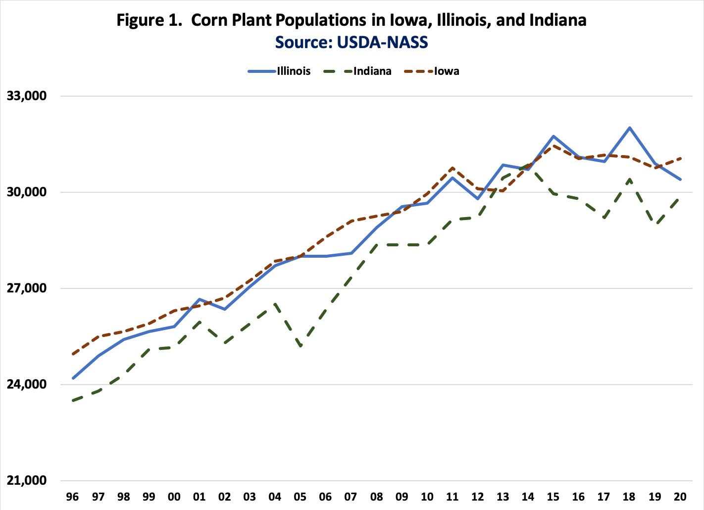 Figure 1.  Corn Plant Populations in Iowa, Illinois, and Indiana Source: USDA-NASS