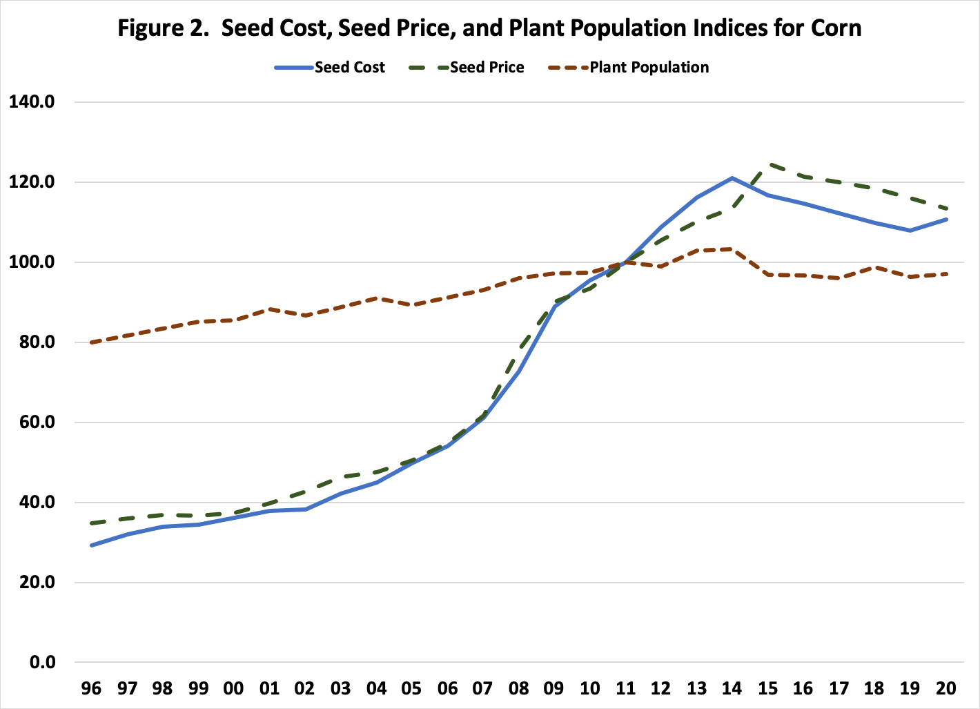 Figure 2.  Seed Cost, Seed Price, and Plant Population Indices for Corn