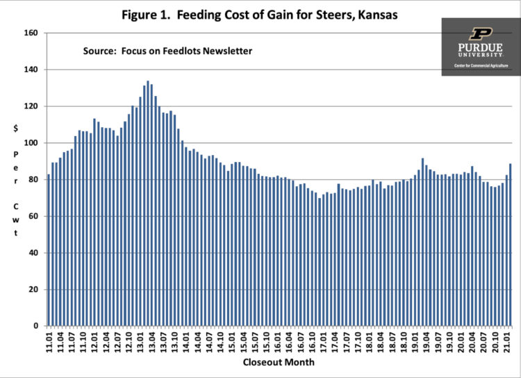 Figure 1. Feeding Cost of Gain for Steers, Kansas; Source: Focus of Feedlots Newsletter