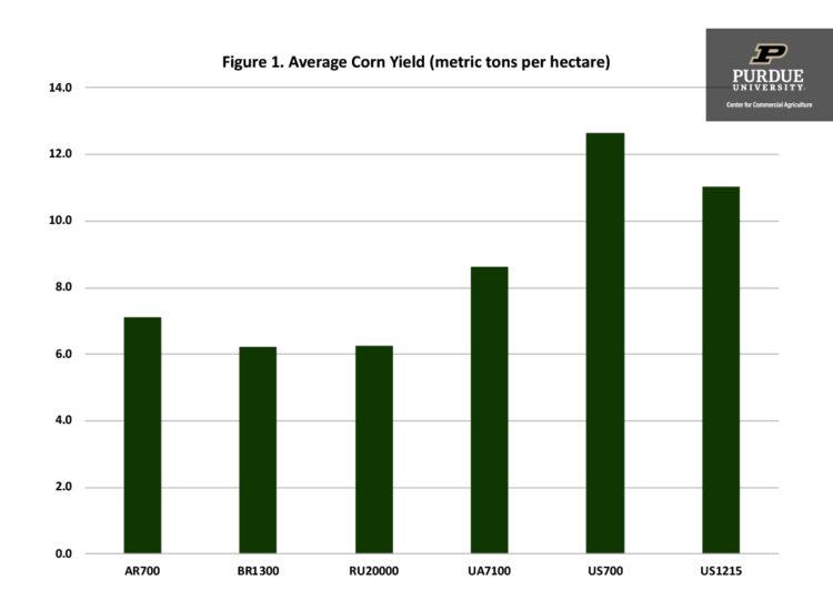 Figure 1. Average Corn Yield (metric tons per hectare)