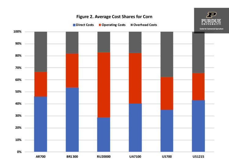 Figure 2. Average Cost Shares for Corn