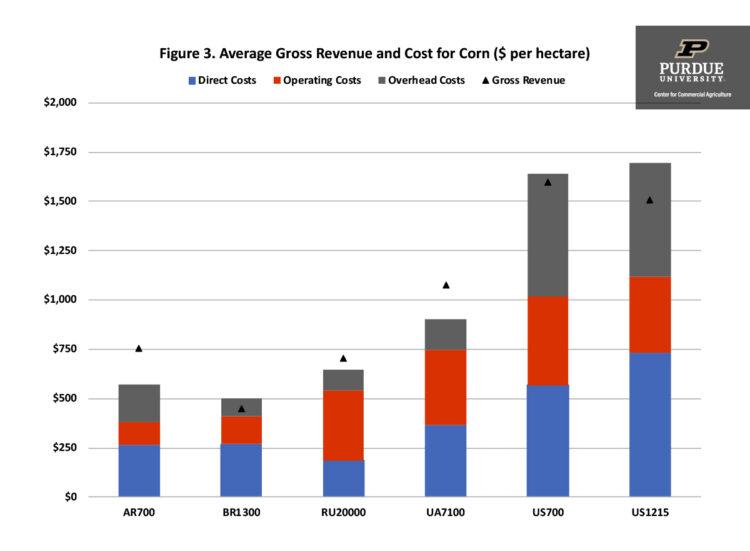 Figure 3. Average Gross Revenue and Cost for Corn ($ per hectare)
