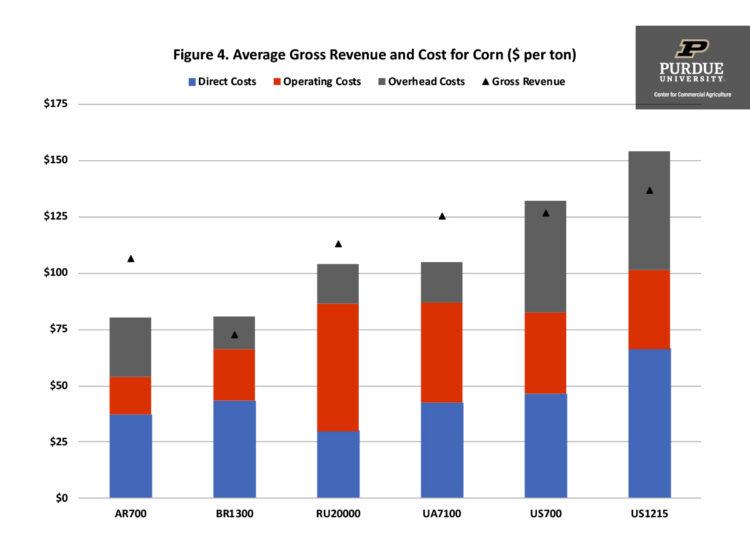 Figure 4. Average Gross Revenue and Cost for Corn ($ per ton)