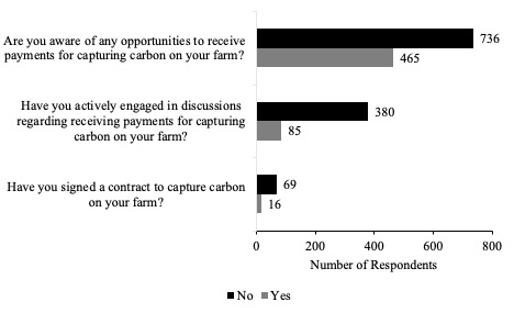 Figure 3. Farmer Awareness, Engagement, and Participation in Carbon Contracts (n = 1,201). Source: Purdue University-CME Group Ag Economy Barometer February, March, and April 2021.