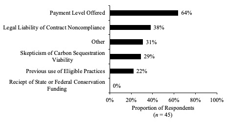 Figure 4. Reasons Preventing Producers from Enrolling in a Program to Capture Carbon on Their Farm (n = 45). Source: Purdue University-CME Group Ag Economy Barometer March and April 2021.